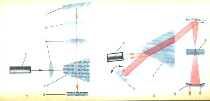 интерферометр Фабри - Перо