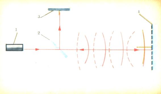 Схема лазерного локатора: 1